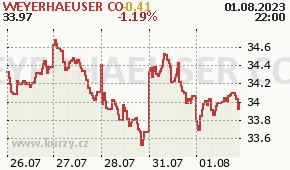 WEYERHAEUSER CO WY - aktuální graf online