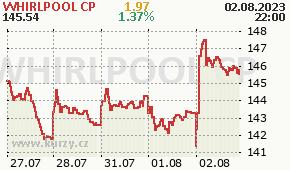 WHIRLPOOL CP WHR - aktuální graf online