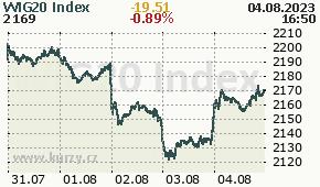 WIG20 Index WIG20 - aktuální graf online
