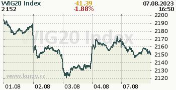 WIG20 Index online graf 5 dnů, formát 350 x 180 (px) PNG