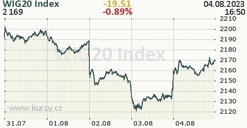 WIG20 Index online graf 5 dnů, formát 500 x 260 (px) PNG