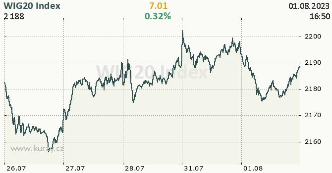 WIG20 Index - aktuální graf online