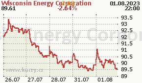 Wisconsin Energy Corporation WEC - aktuální graf online
