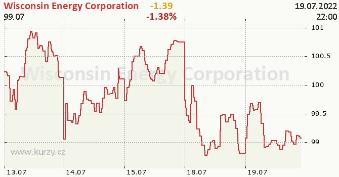 Wisconsin Energy Corporation - aktuální graf online