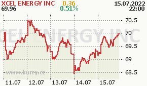 XCEL ENERGY INC XEL - aktuální graf online