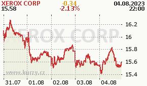 XEROX CORP XRX - aktuální graf online