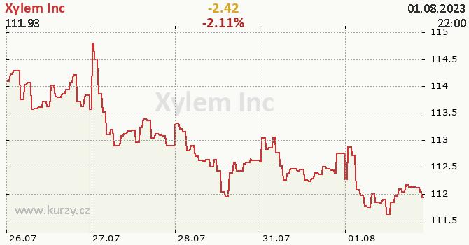 Xylem Inc - aktuální graf online