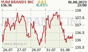 YUM BRANDS INC YUM - aktuální graf online