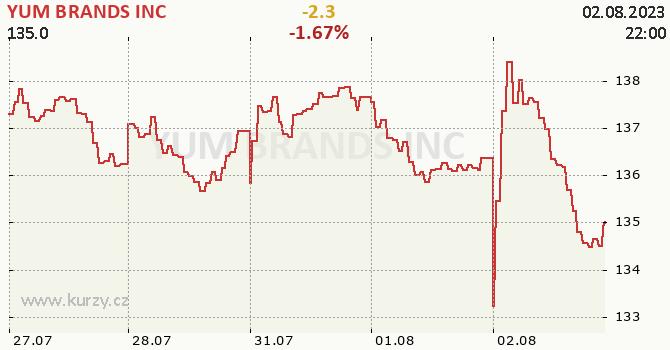 YUM BRANDS INC - aktuální graf online