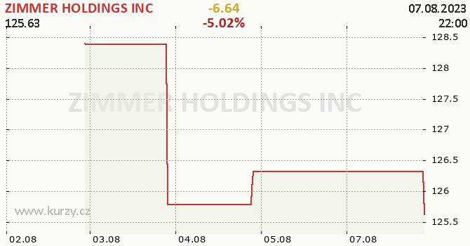 ZIMMER HOLDINGS INC - aktuální graf online