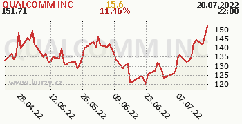 QUALCOMM INC denní graf, formát 350 x 180 (px) PNG