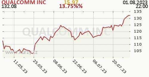 QUALCOMM INC denní graf, formát 500 x 260 (px) PNG