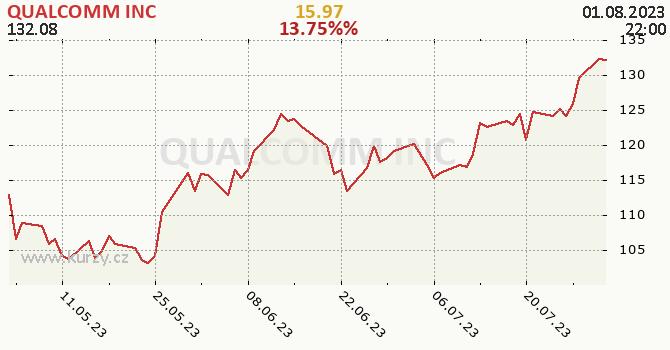 QUALCOMM INC denní graf, formát 670 x 350 (px) PNG