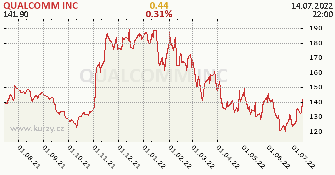 QUALCOMM INC - historický graf
