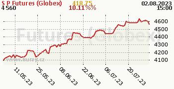 S&P Futures (Globex) denní graf, formát 350 x 180 (px) PNG
