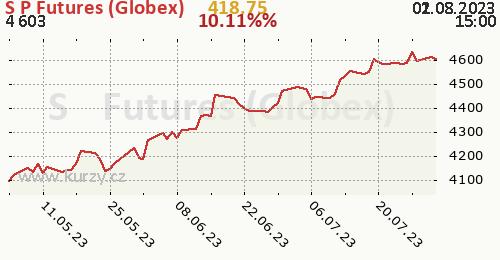 S&P Futures (Globex) denní graf, formát 500 x 260 (px) PNG