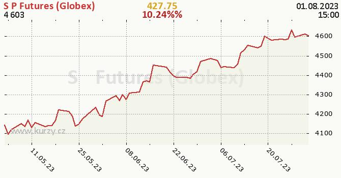 S&P Futures (Globex) denní graf, formát 670 x 350 (px) PNG