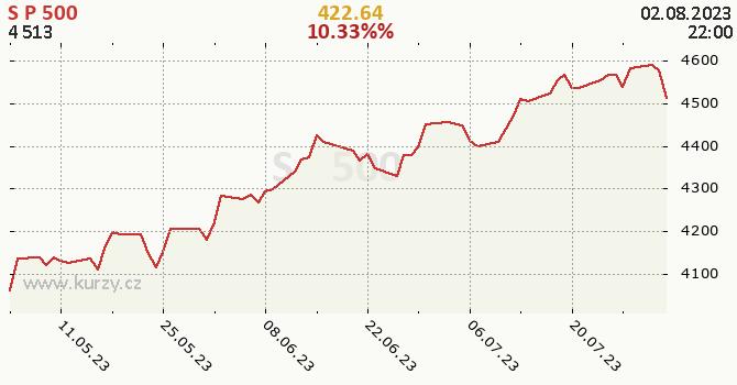 S&P 500 - historický graf