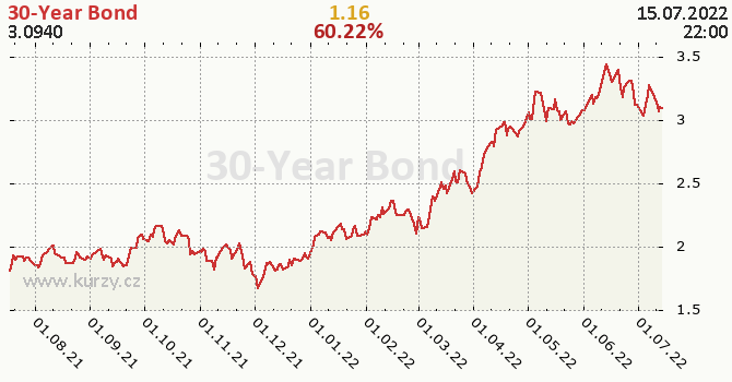 30-Year Bond - historický graf CZK