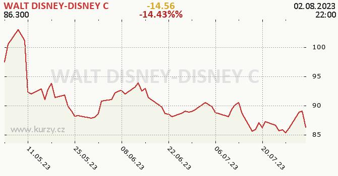 WALT DISNEY-DISNEY C - historický graf
