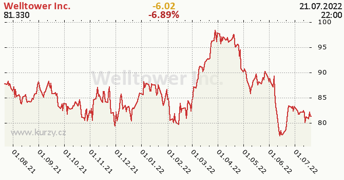 Welltower Inc. - historický graf CZK