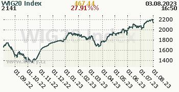 WIG20 Index denní graf, formát 350 x 180 (px) PNG