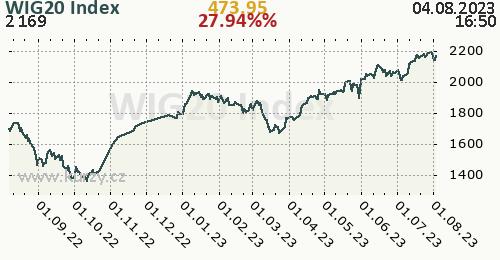 WIG20 Index denní graf, formát 500 x 260 (px) PNG