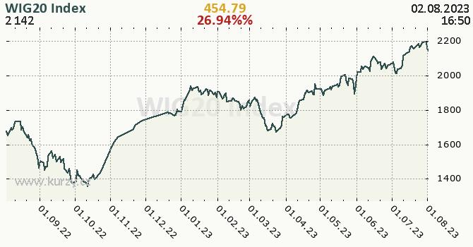 WIG20 Index denní graf, formát 670 x 350 (px) PNG