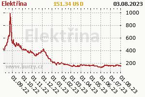 Elektrina - vývoj ceny komodity