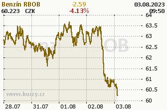 Cena PHM benzín - aktuální Gasoline RBOB