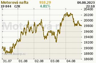 Cena PHM motorová nafta v CZK