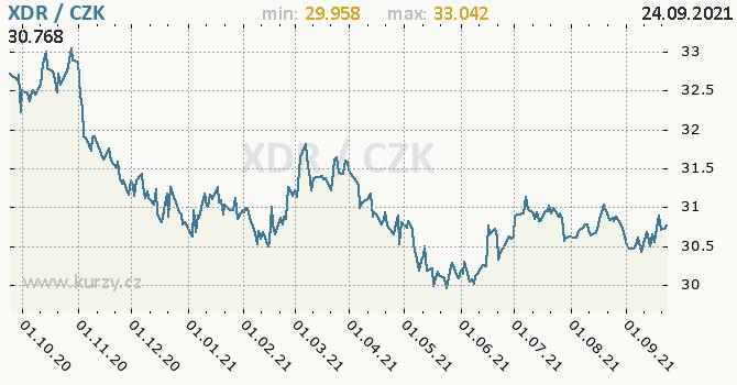 Vývoj kurzu MMF -  graf