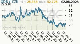MMF, graf kurzu MMF, XDR/CZK