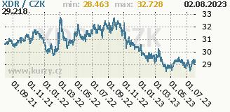 MMF, graf kursu MMF, XDR/CZK