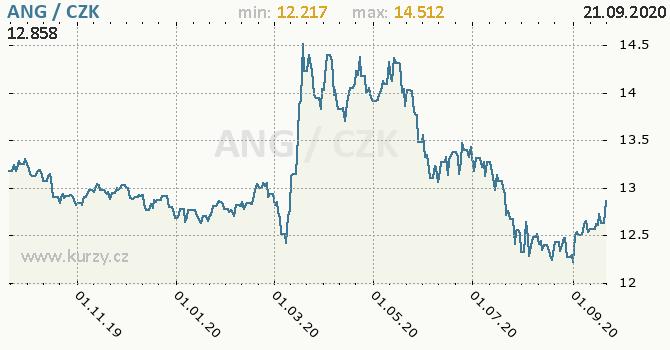 Vývoj kurzu NL antilského guldenu -  graf