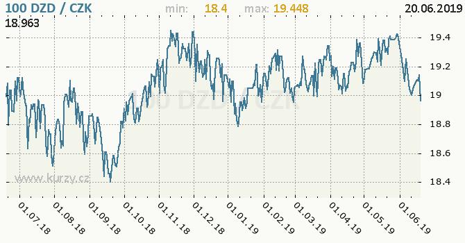 Vývoj kurzu alžírského dináru -  graf
