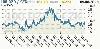 alžírský dinár, graf kurzu alžírského dináru, DZD/CZK