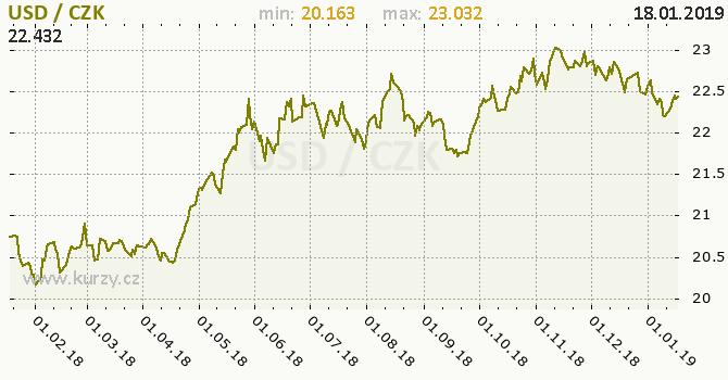 Vývoj kurzu amerického dolaru      -  graf