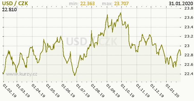 Kurz dolaru graf