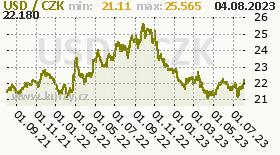 americký dolar, graf kursu amerického dolaru, USD/CZK