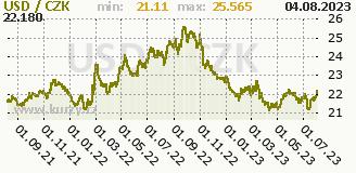 americký dolar, graf kurzu amerického dolaru, USD/CZK
