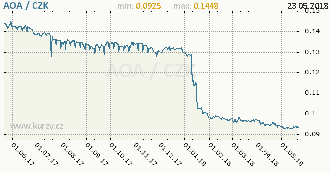 Vývoj kurzu angolské kwanzy -  graf