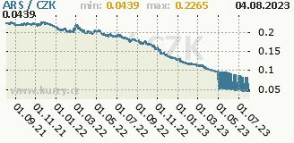 argentinské peso, graf kurzu argentinského pesa, ARS/CZK