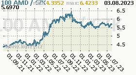 arménský dram, graf kurzu arménského dramu, AMD/CZK
