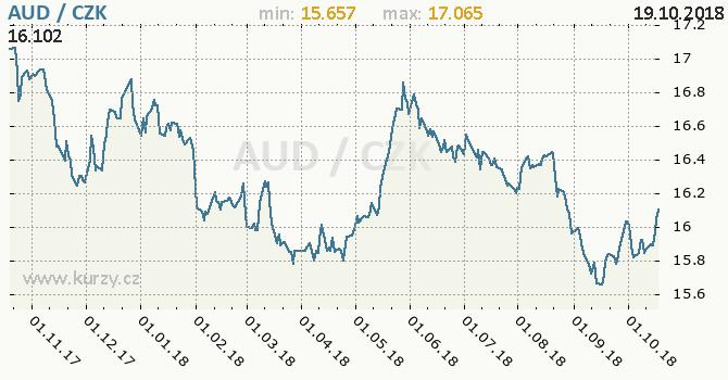 Vývoj kurzu australského dolaru -  graf