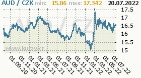 australský dolar, graf kursu australského dolaru, AUD/CZK