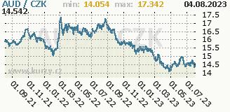 australský dolar, graf kurzu australského dolaru, AUD/CZK