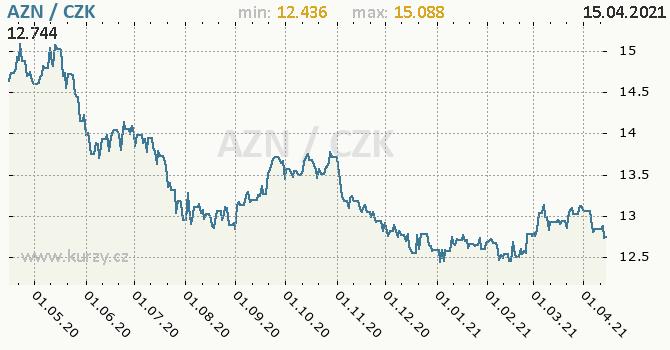 Vývoj kurzu ázerbájdžánského manatu -  graf