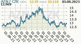 ázerbájdžánský manat, graf kurzu ázerbájdžánského manatu, AZN/CZK