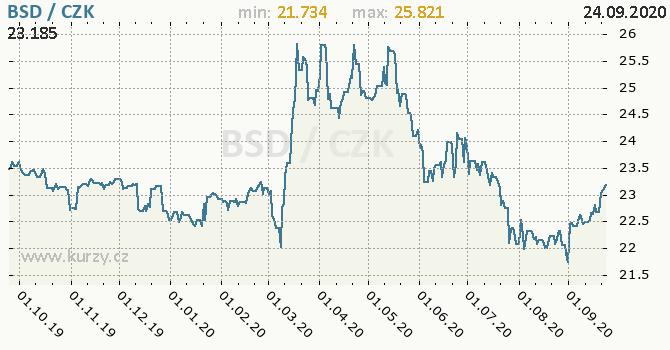 Vývoj kurzu bahamského dolaru -  graf